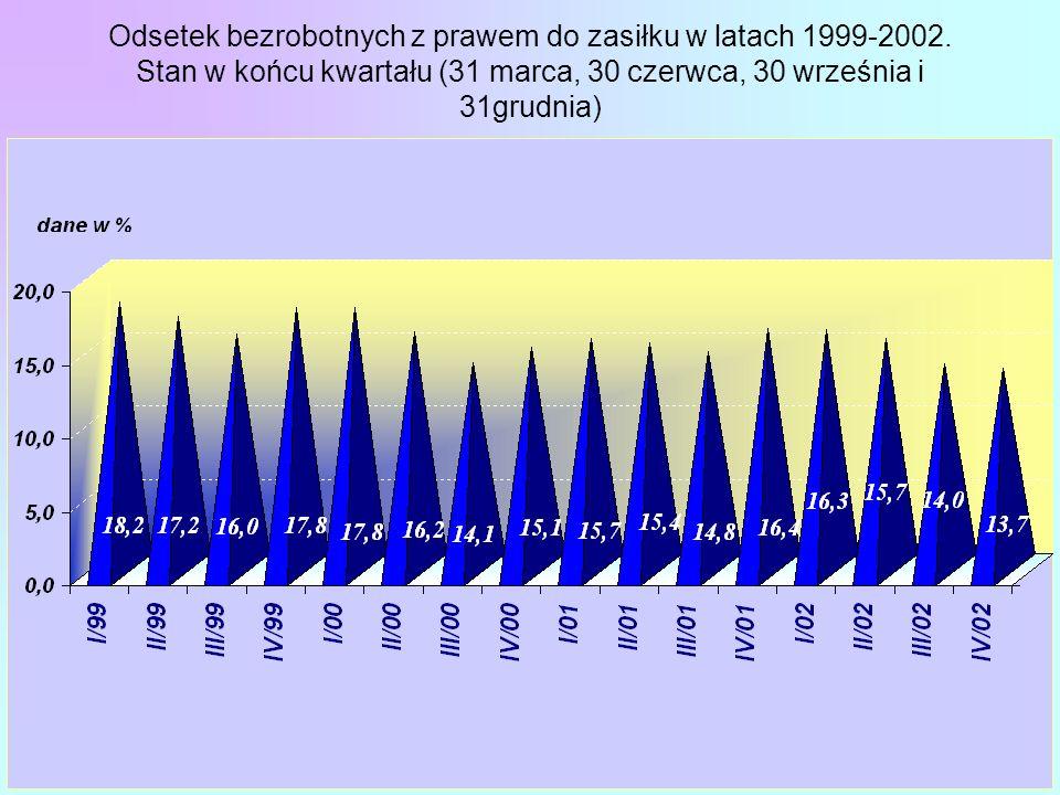 Odsetek bezrobotnych z prawem do zasiłku w latach 1999-2002. Stan w końcu kwartału (31 marca, 30 czerwca, 30 września i 31grudnia)