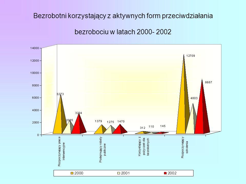 Bezrobotni korzystający z aktywnych form przeciwdziałania bezrobociu w latach 2000- 2002