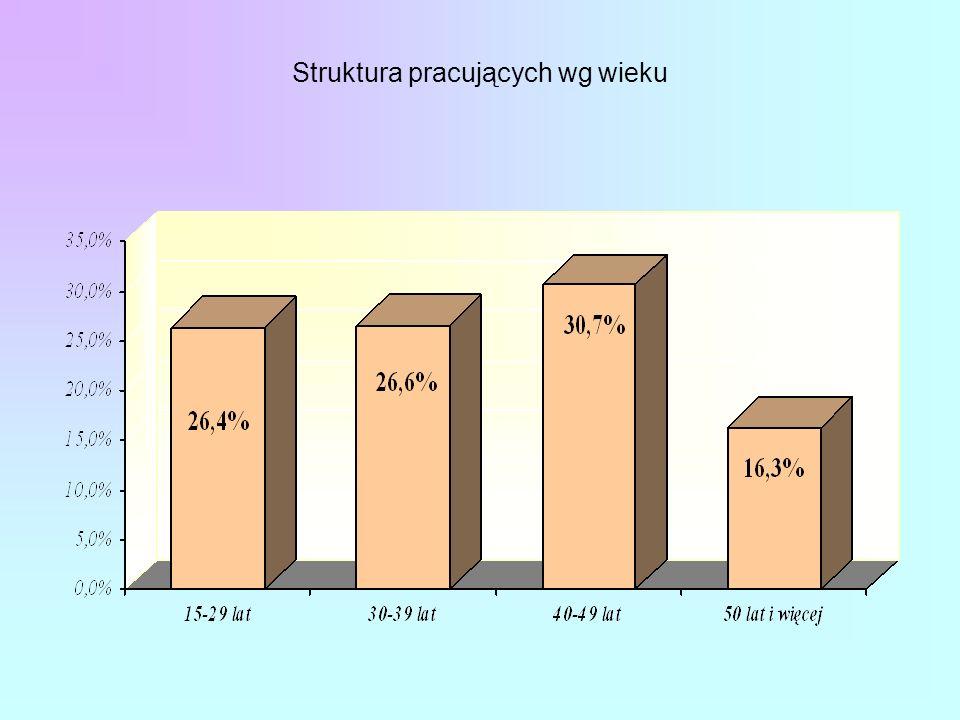 Struktura pracujących wg wieku