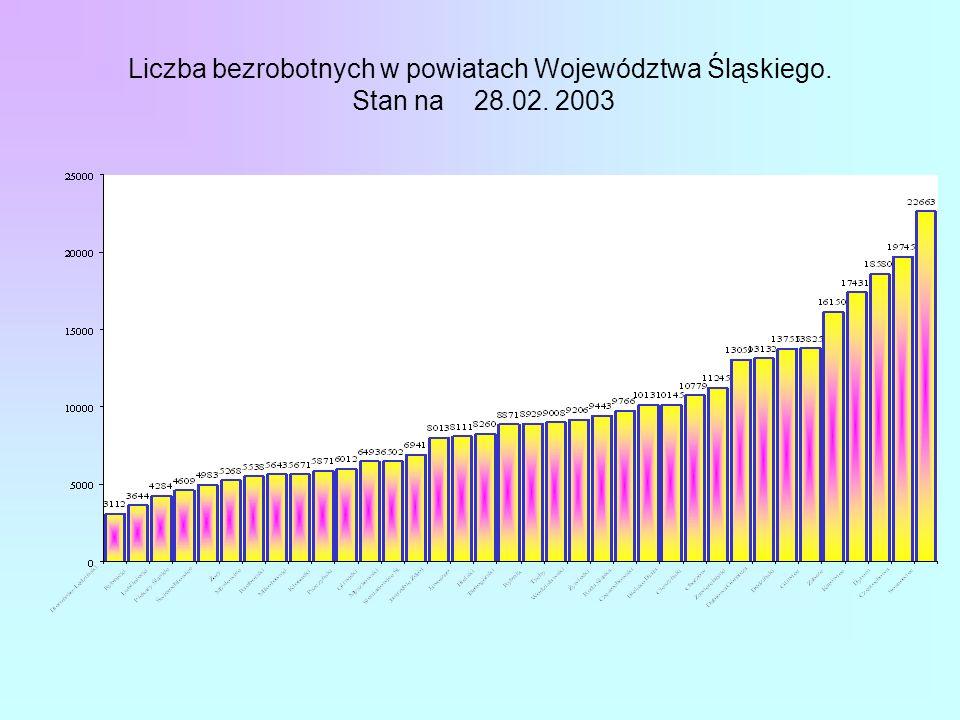 Liczba bezrobotnych w powiatach Województwa Śląskiego. Stan na 28.02. 2003