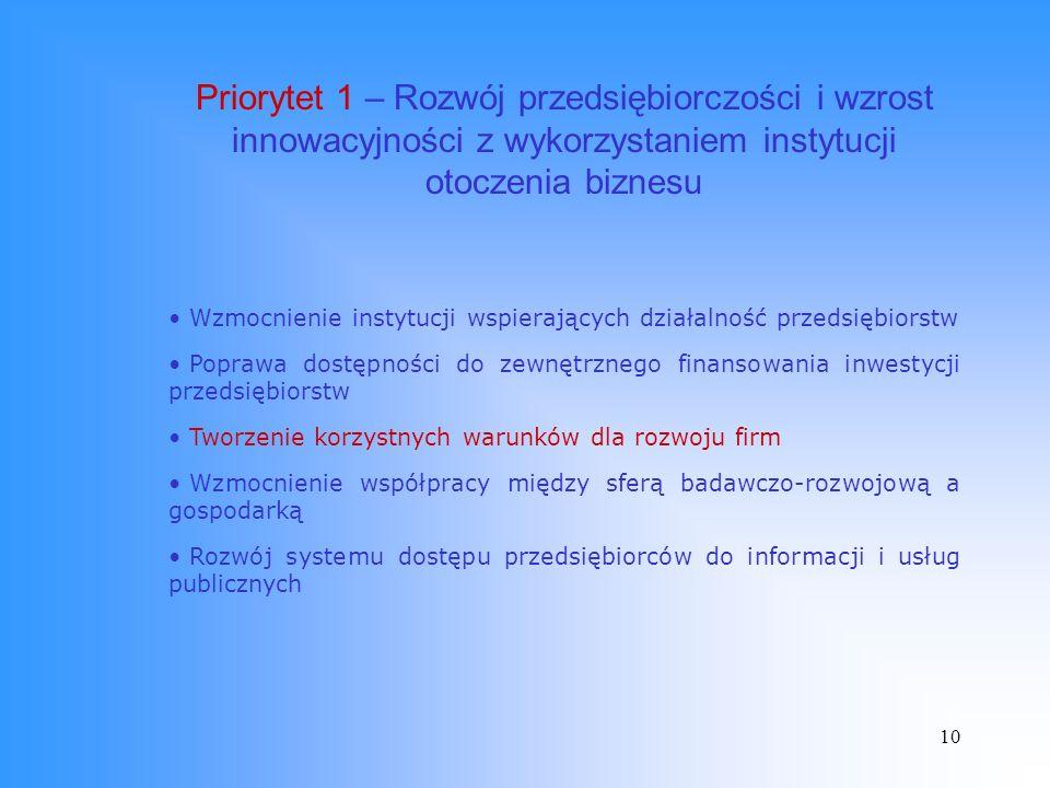 10 Priorytet 1 – Rozwój przedsiębiorczości i wzrost innowacyjności z wykorzystaniem instytucji otoczenia biznesu Wzmocnienie instytucji wspierających działalność przedsiębiorstw Poprawa dostępności do zewnętrznego finansowania inwestycji przedsiębiorstw Tworzenie korzystnych warunków dla rozwoju firm Wzmocnienie współpracy między sferą badawczo-rozwojową a gospodarką Rozwój systemu dostępu przedsiębiorców do informacji i usług publicznych