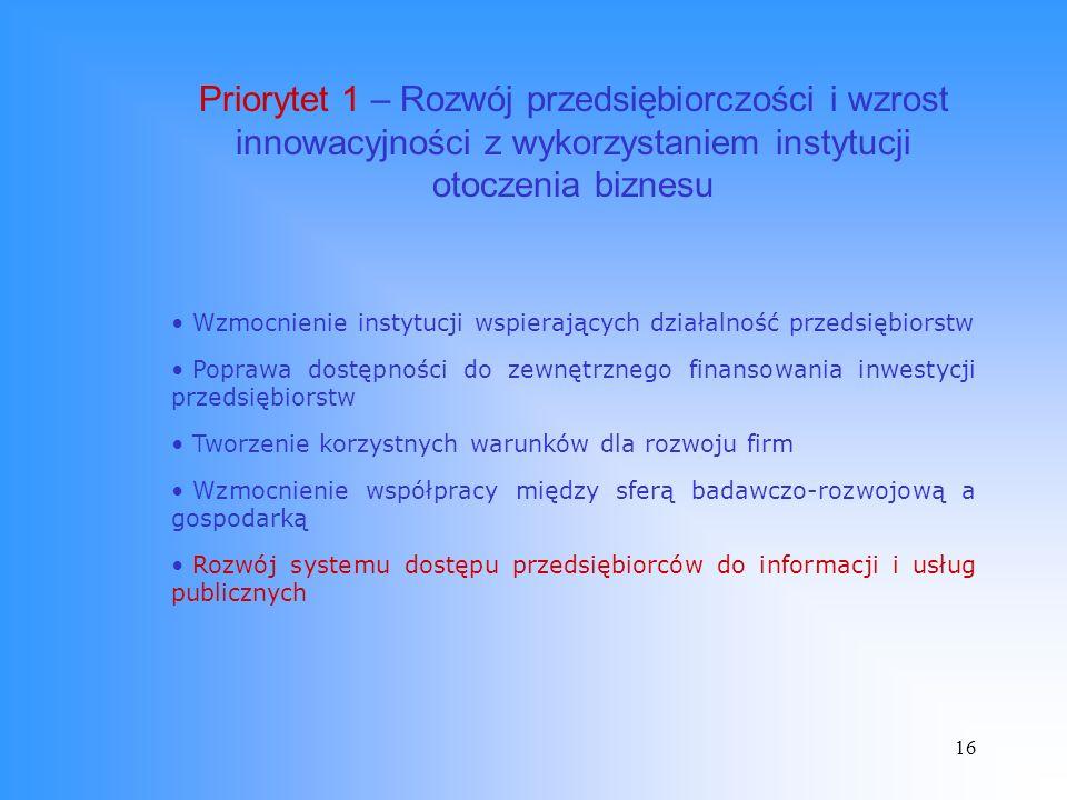 16 Priorytet 1 – Rozwój przedsiębiorczości i wzrost innowacyjności z wykorzystaniem instytucji otoczenia biznesu Wzmocnienie instytucji wspierających działalność przedsiębiorstw Poprawa dostępności do zewnętrznego finansowania inwestycji przedsiębiorstw Tworzenie korzystnych warunków dla rozwoju firm Wzmocnienie współpracy między sferą badawczo-rozwojową a gospodarką Rozwój systemu dostępu przedsiębiorców do informacji i usług publicznych