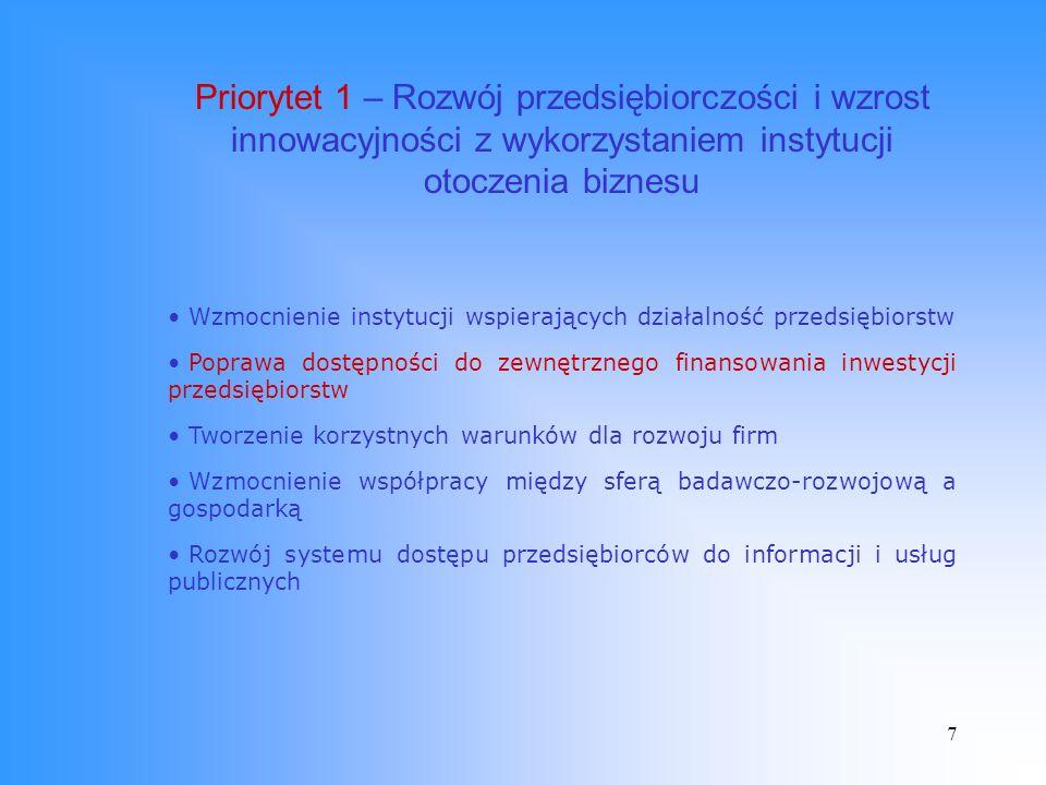 7 Priorytet 1 – Rozwój przedsiębiorczości i wzrost innowacyjności z wykorzystaniem instytucji otoczenia biznesu Wzmocnienie instytucji wspierających działalność przedsiębiorstw Poprawa dostępności do zewnętrznego finansowania inwestycji przedsiębiorstw Tworzenie korzystnych warunków dla rozwoju firm Wzmocnienie współpracy między sferą badawczo-rozwojową a gospodarką Rozwój systemu dostępu przedsiębiorców do informacji i usług publicznych