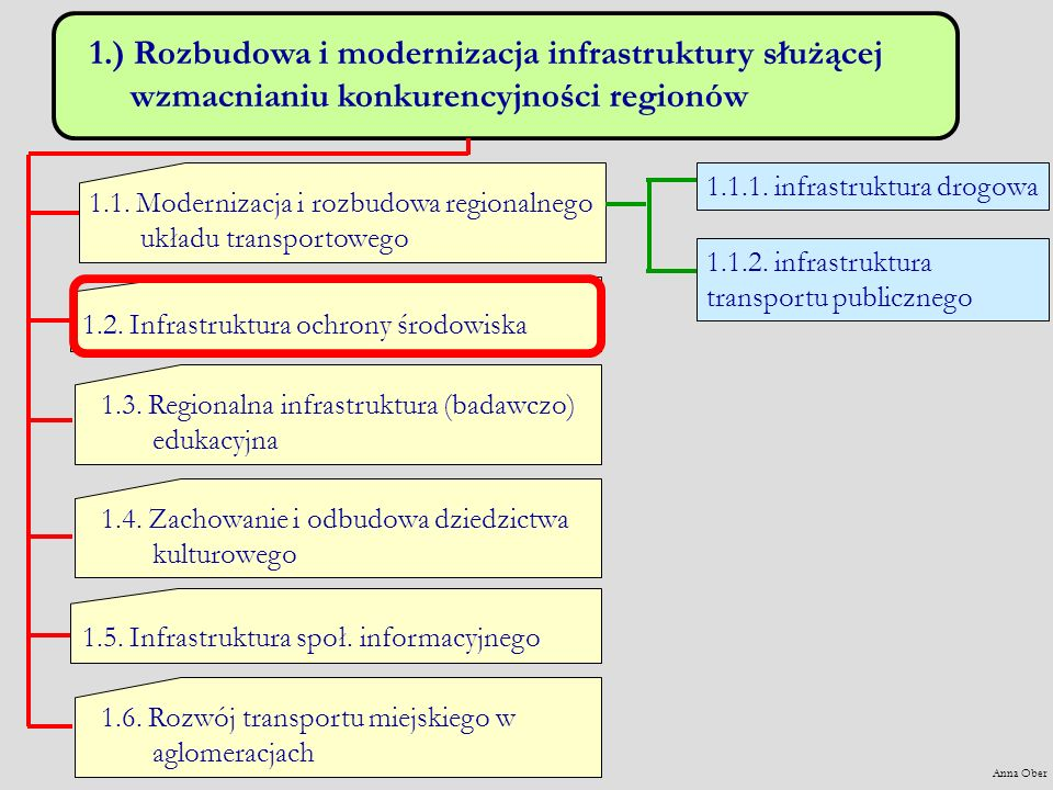 1.) Rozbudowa i modernizacja infrastruktury służącej wzmacnianiu konkurencyjności regionów 1.1. Modernizacja i rozbudowa regionalnego układu transport