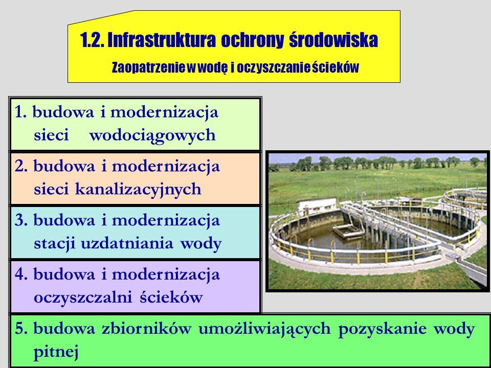 1.2. Infrastruktura ochrony środowiska Zaopatrzenie w wodę i oczyszczanie ścieków 1. budowa i modernizacja sieci wodociągowych 2. budowa i modernizacj