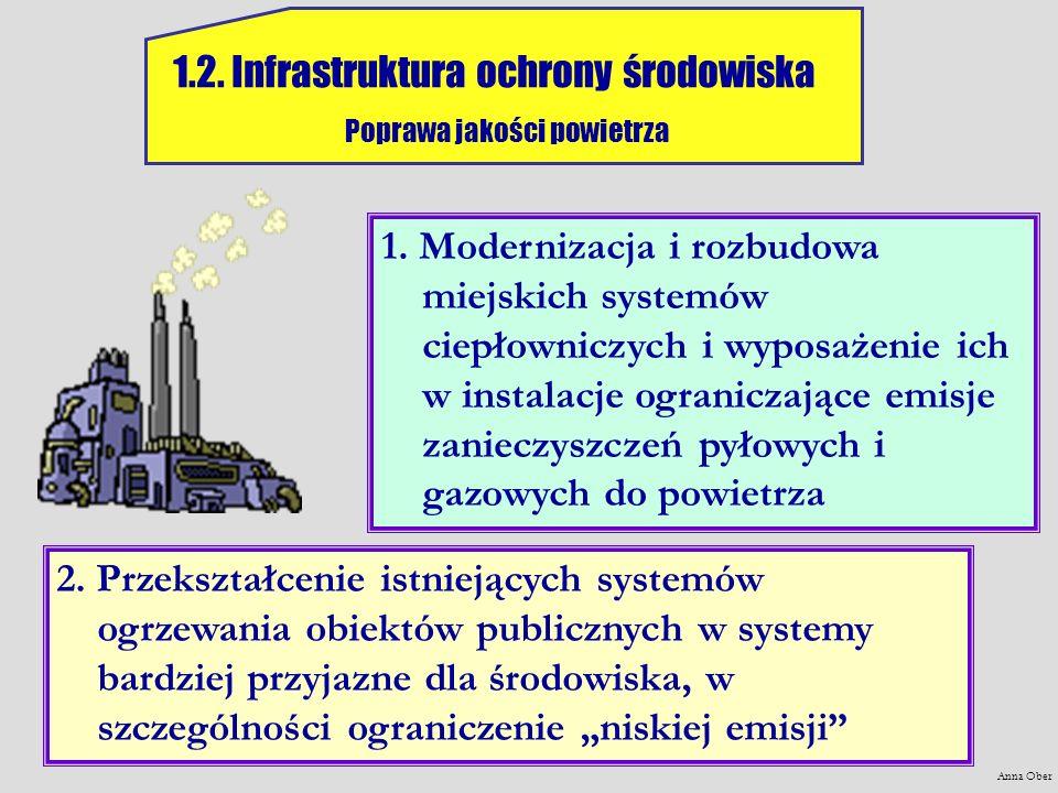 Anna Ober 1.2. Infrastruktura ochrony środowiska Poprawa jakości powietrza 1. Modernizacja i rozbudowa miejskich systemów ciepłowniczych i wyposażenie