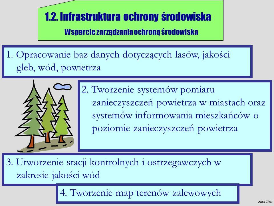 Anna Ober 1.2. Infrastruktura ochrony środowiska Wsparcie zarządzania ochroną środowiska 1. Opracowanie baz danych dotyczących lasów, jakości gleb, wó