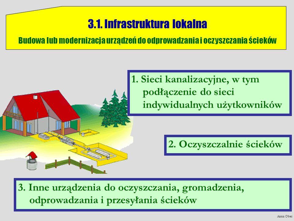 3.1. Infrastruktura lokalna Budowa lub modernizacja urządzeń do odprowadzania i oczyszczania ścieków 2. Oczyszczalnie ścieków 3. Inne urządzenia do oc