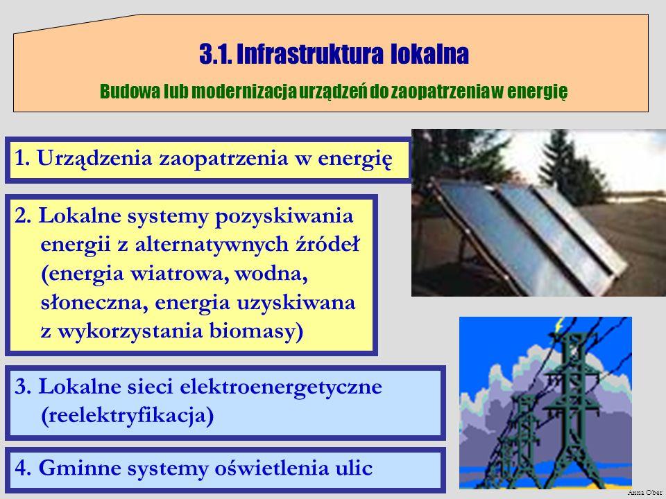 Anna Ober 3.1. Infrastruktura lokalna Budowa lub modernizacja urządzeń do zaopatrzenia w energię 1. Urządzenia zaopatrzenia w energię 2. Lokalne syste