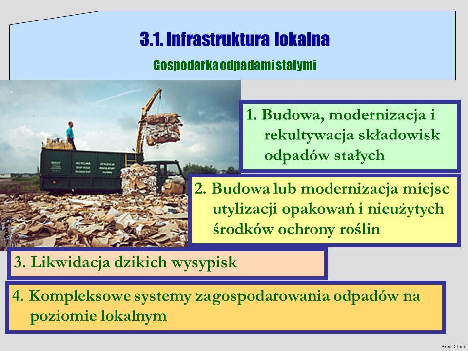 Anna Ober 3.1. Infrastruktura lokalna Gospodarka odpadami stałymi 4. Kompleksowe systemy zagospodarowania odpadów na poziomie lokalnym 2. Budowa lub m