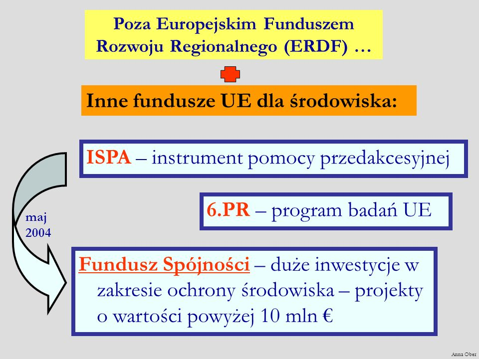 maj 2004 Anna Ober Inne fundusze UE dla środowiska: Poza Europejskim Funduszem Rozwoju Regionalnego (ERDF) … ISPA – instrument pomocy przedakcesyjnej