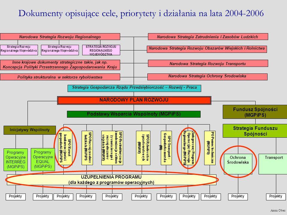 Anna Ober 1.2.Infrastruktura ochrony środowiska Wsparcie zarządzania ochroną środowiska 1.