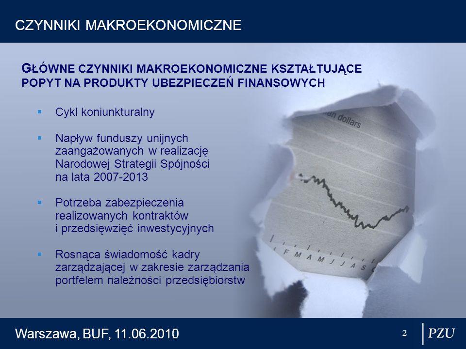Warszawa, BUF, 11.06.2010 2 CZYNNIKI MAKROEKONOMICZNE Cykl koniunkturalny Napływ funduszy unijnych zaangażowanych w realizację Narodowej Strategii Spó