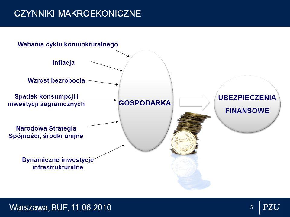 Warszawa, BUF, 11.06.2010 3 CZYNNIKI MAKROEKONICZNE Wahania cyklu koniunkturalnego Inflacja Wzrost bezrobocia Spadek konsumpcji i inwestycji zagranicz