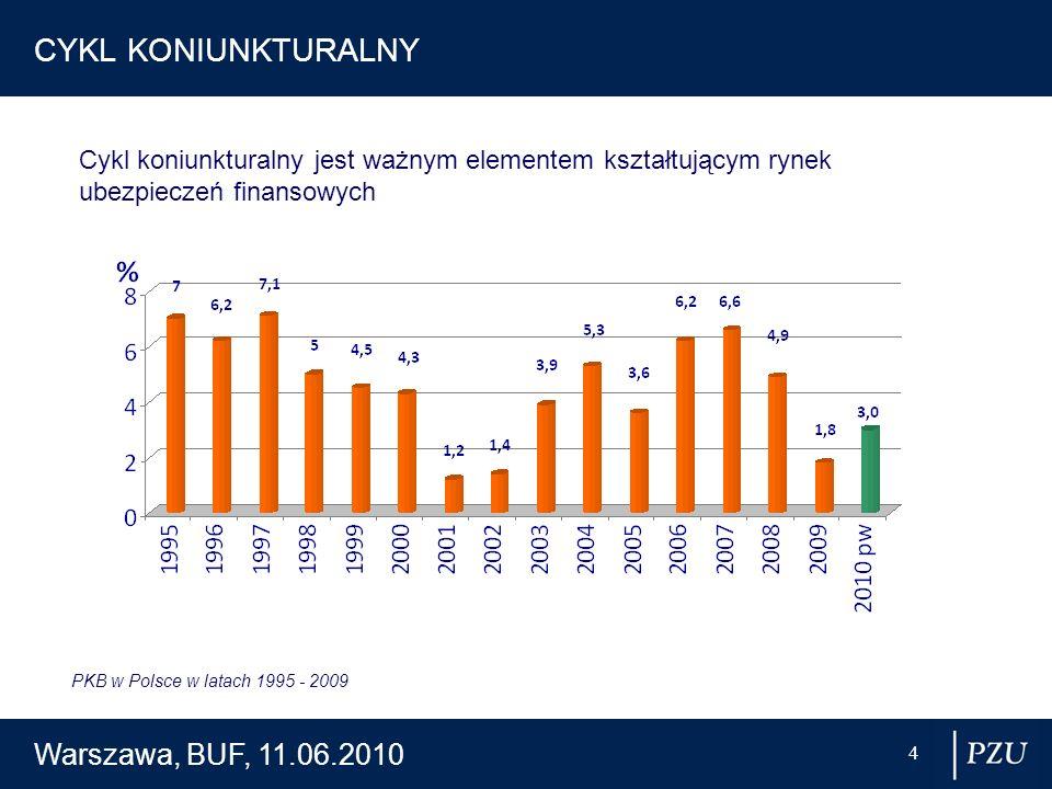 Warszawa, BUF, 11.06.2010 4 CYKL KONIUNKTURALNY Cykl koniunkturalny jest ważnym elementem kształtującym rynek ubezpieczeń finansowych PKB w Polsce w l