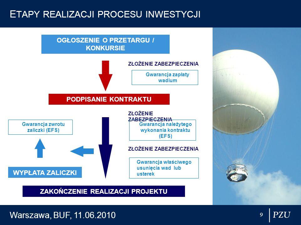 Warszawa, BUF, 11.06.2010 10 Kluczowe ryzyka realizacji przedsięwzięć w ramach PPP 1.Ryzyko odstąpienia od podpisania umowy po wybraniu partnera prywatnego.