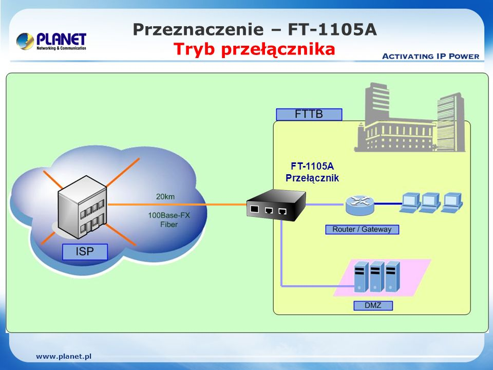 www.planet.pl Przeznaczenie – FT-1105A Tryb przełącznika FT-1105A Przełącznik