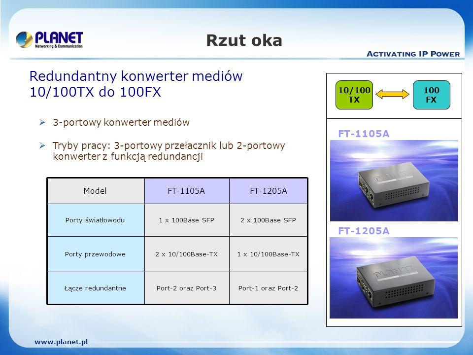 www.planet.pl 10/100 TX 100 FX Rzut oka Redundantny konwerter mediów 10/100TX do 100FX 3-portowy konwerter mediów Tryby pracy: 3-portowy przełacznik lub 2-portowy konwerter z funkcją redundancji FT-1105A Port-1 oraz Port-2Port-2 oraz Port-3Łącze redundantne 1 x 10/100Base-TX2 x 10/100Base-TXPorty przewodowe 2 x 100Base SFP1 x 100Base SFPPorty światłowodu FT-1205AFT-1105AModel FT-1205A