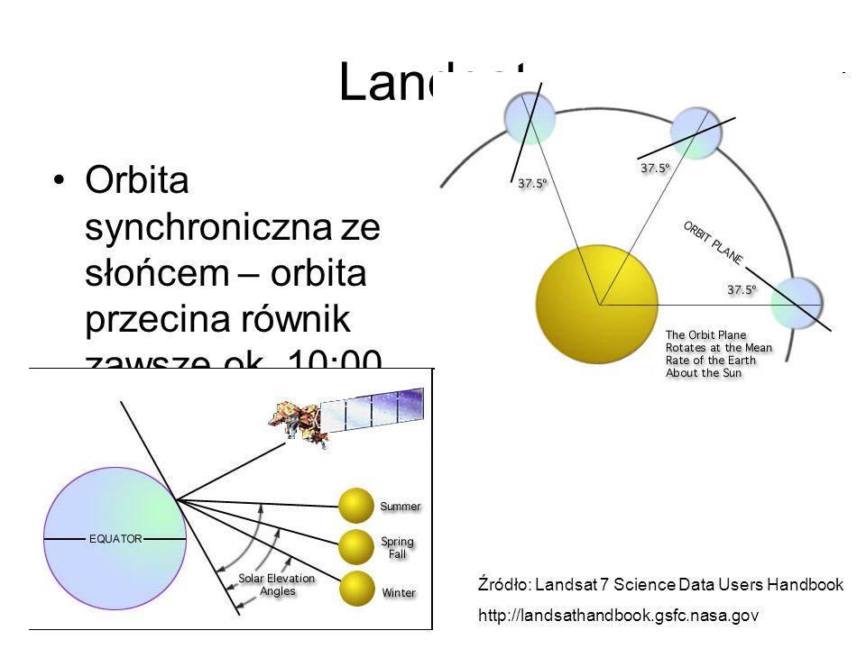 Landsat Orbita synchroniczna ze słońcem – orbita przecina równik zawsze ok. 10:00 Zmienna wysokość słońca nad horyzontem – zmienne oświetlenie sceny Ź