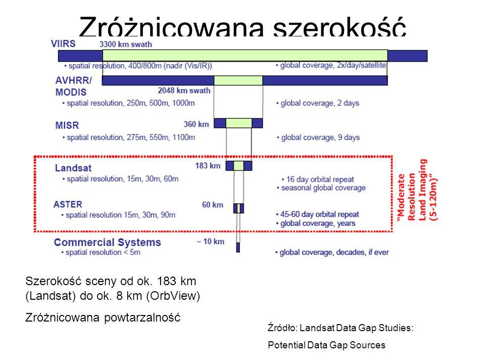 Zróżnicowana szerokość zobrazowania Źródło: Landsat Data Gap Studies: Potential Data Gap Sources Szerokość sceny od ok. 183 km (Landsat) do ok. 8 km (