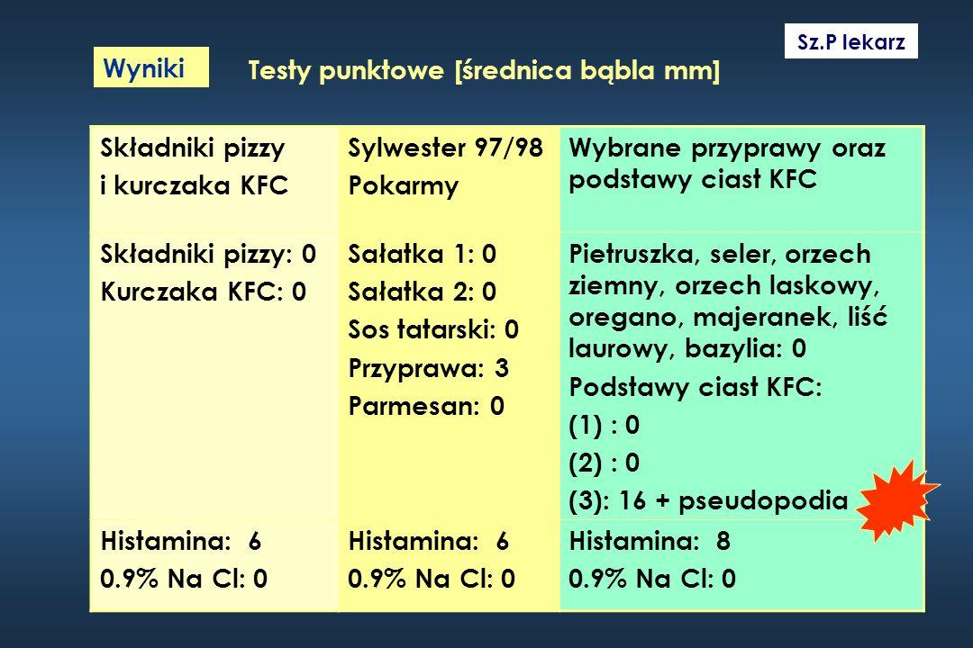 Sz.P lekarz Wyniki Składniki pizzy i kurczaka KFC Sylwester 97/98 Pokarmy Wybrane przyprawy oraz podstawy ciast KFC Składniki pizzy: 0 Kurczaka KFC: 0