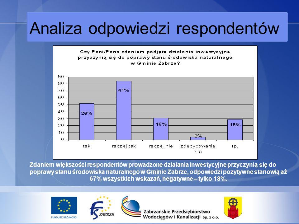 Analiza odpowiedzi respondentów Zdaniem większości respondentów prowadzone działania inwestycyjne przyczynią się do poprawy stanu środowiska naturalnego w Gminie Zabrze, odpowiedzi pozytywne stanowią aż 67% wszystkich wskazań, negatywne – tylko 18%.