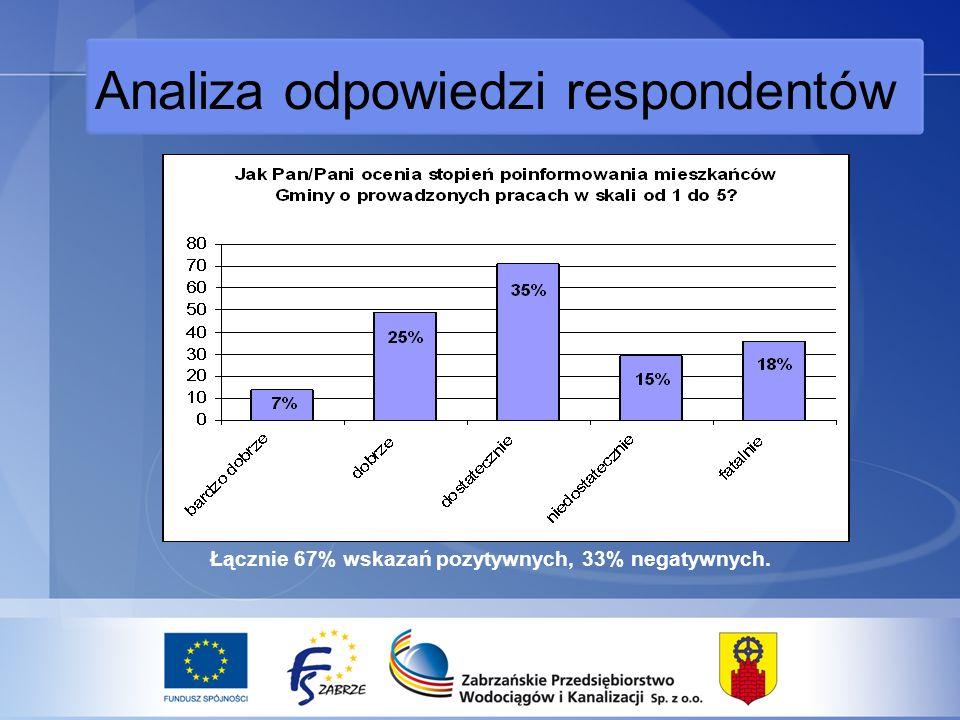 Analiza odpowiedzi respondentów Łącznie 67% wskazań pozytywnych, 33% negatywnych.