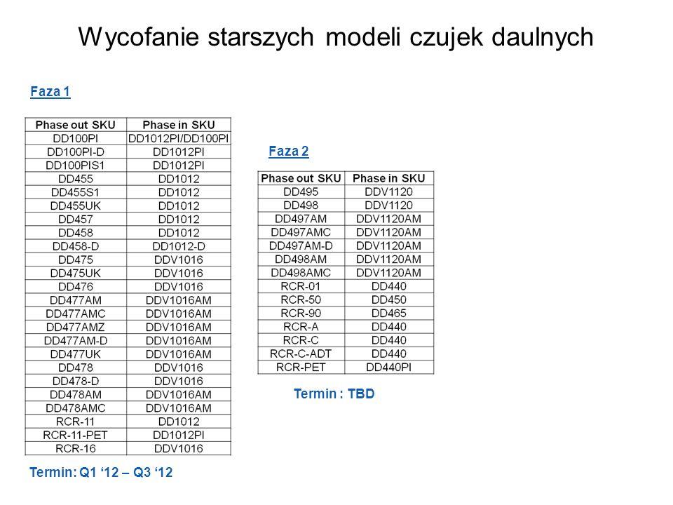 Wycofanie starszych modeli czujek daulnych Faza 2 Termin: Q1 12 – Q3 12 Faza 1 Termin : TBD