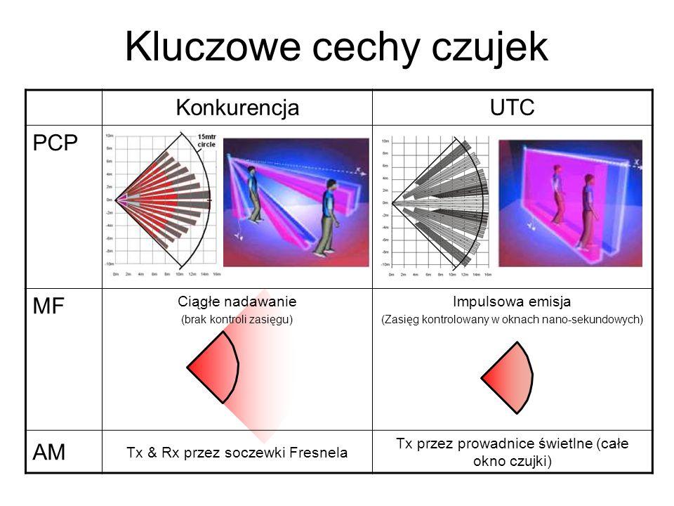 Kluczowe cechy czujek KonkurencjaUTC PCP MF Ciągłe nadawanie (brak kontroli zasięgu) Impulsowa emisja (Zasięg kontrolowany w oknach nano-sekundowych)