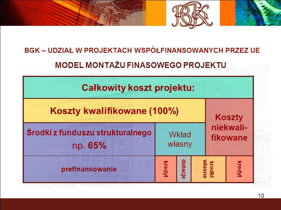 10 BGK – UDZIAŁ W PROJEKTACH WSPÓŁFINANSOWANYCH PRZEZ UE MODEL MONTAŻU FINASOWEGO PROJEKTU Całkowity koszt projektu: Koszty kwalifikowane (100%) Koszt