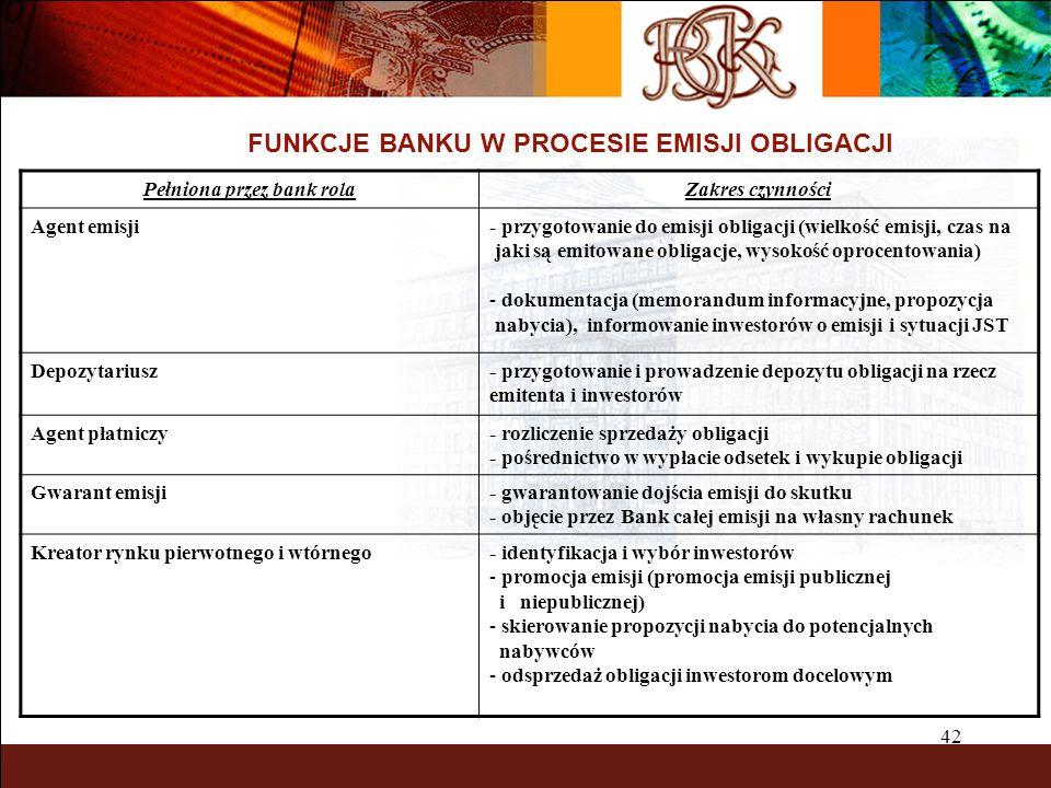 42 FUNKCJE BANKU W PROCESIE EMISJI OBLIGACJI Pełniona przez bank rolaZakres czynności Agent emisji- przygotowanie do emisji obligacji (wielkość emisji