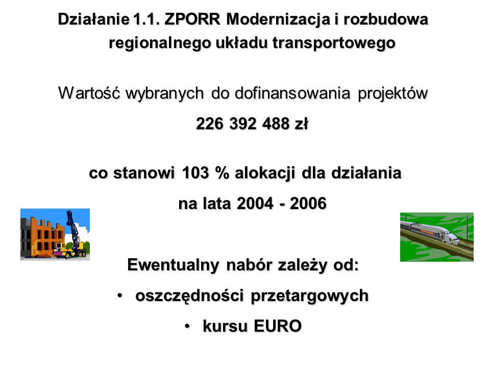 Działanie 1.1. ZPORR Modernizacja i rozbudowa regionalnego układu transportowego Wartość wybranych do dofinansowania projektów 226 392 488 zł co stano