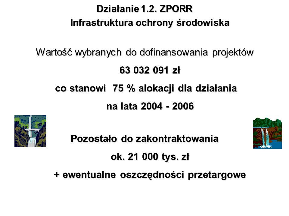 Działanie 1.2. ZPORR Infrastruktura ochrony środowiska Wartość wybranych do dofinansowania projektów 63 032 091 zł co stanowi 75 % alokacji dla działa