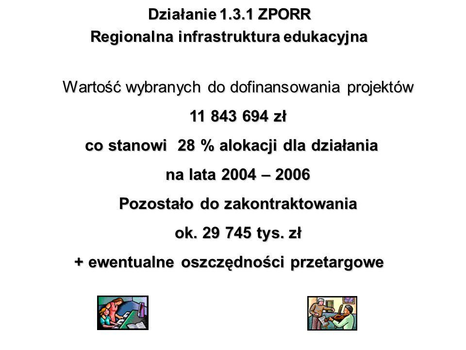 Działanie 1.3.1 ZPORR Regionalna infrastruktura edukacyjna Wartość wybranych do dofinansowania projektów 11 843 694 zł co stanowi 28 % alokacji dla dz
