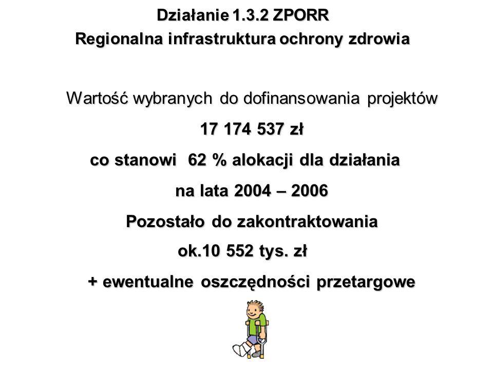 Działanie 1.3.2 ZPORR Regionalna infrastruktura ochrony zdrowia Wartość wybranych do dofinansowania projektów 17 174 537 zł co stanowi 62 % alokacji d