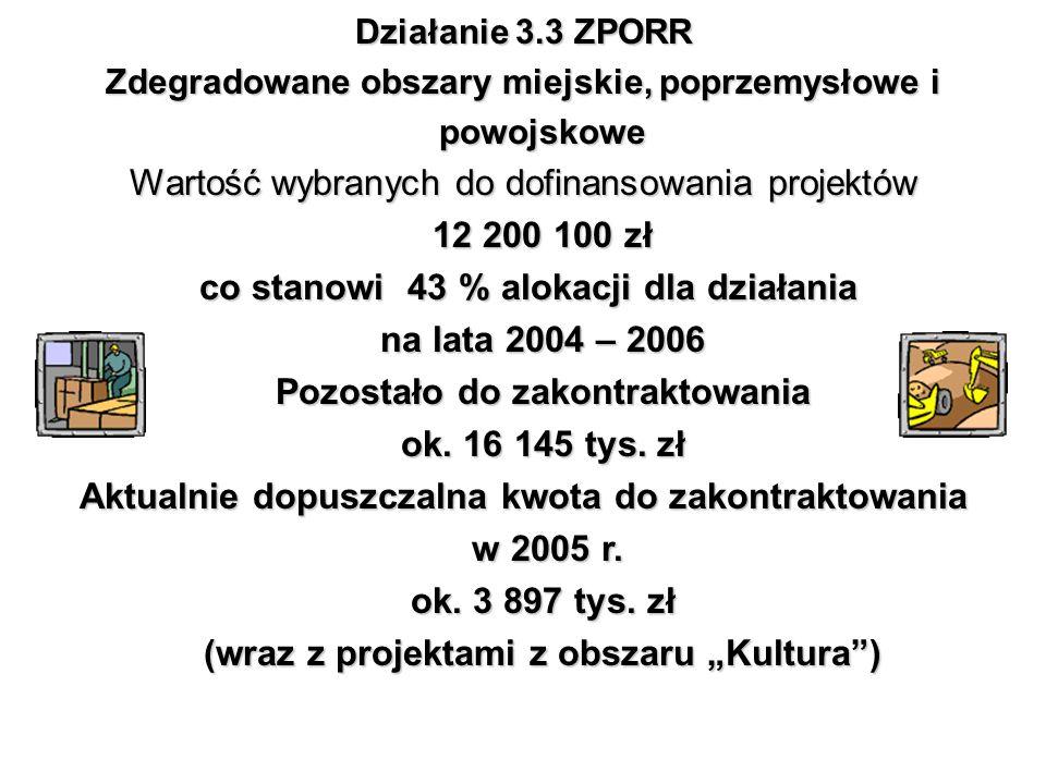 Działanie 3.3 ZPORR Zdegradowane obszary miejskie, poprzemysłowe i powojskowe Wartość wybranych do dofinansowania projektów 12 200 100 zł co stanowi 4