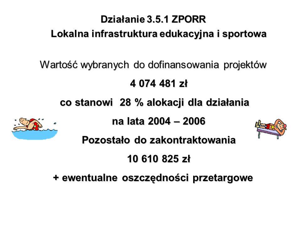Działanie 3.5.1 ZPORR Lokalna infrastruktura edukacyjna i sportowa Wartość wybranych do dofinansowania projektów 4 074 481 zł co stanowi 28 % alokacji