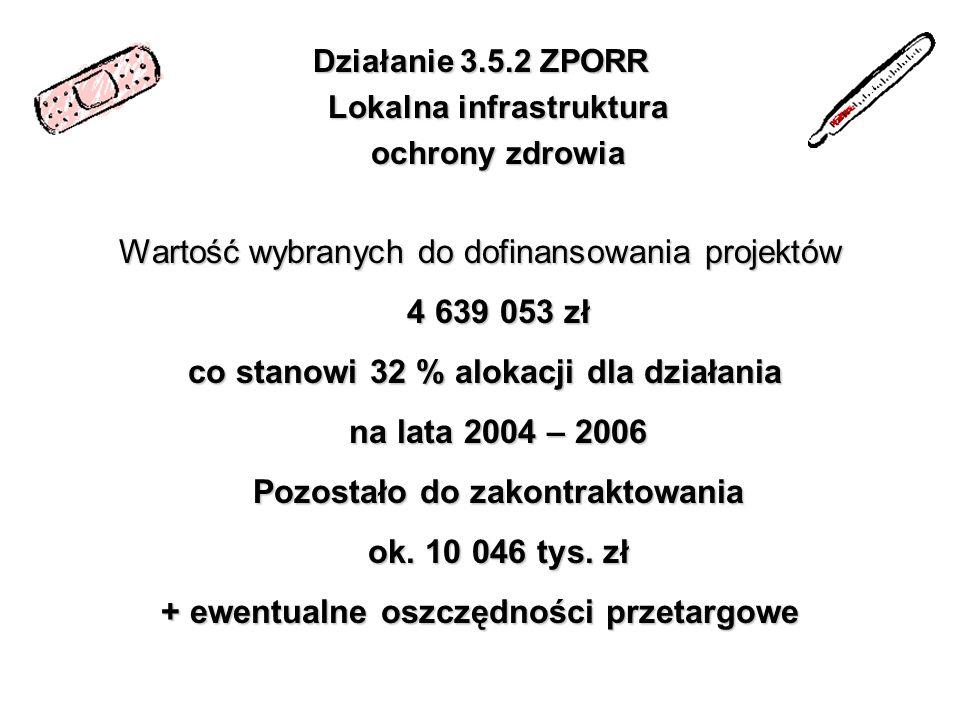 Działanie 3.5.2 ZPORR Lokalna infrastruktura ochrony zdrowia Wartość wybranych do dofinansowania projektów 4 639 053 zł co stanowi 32 % alokacji dla d