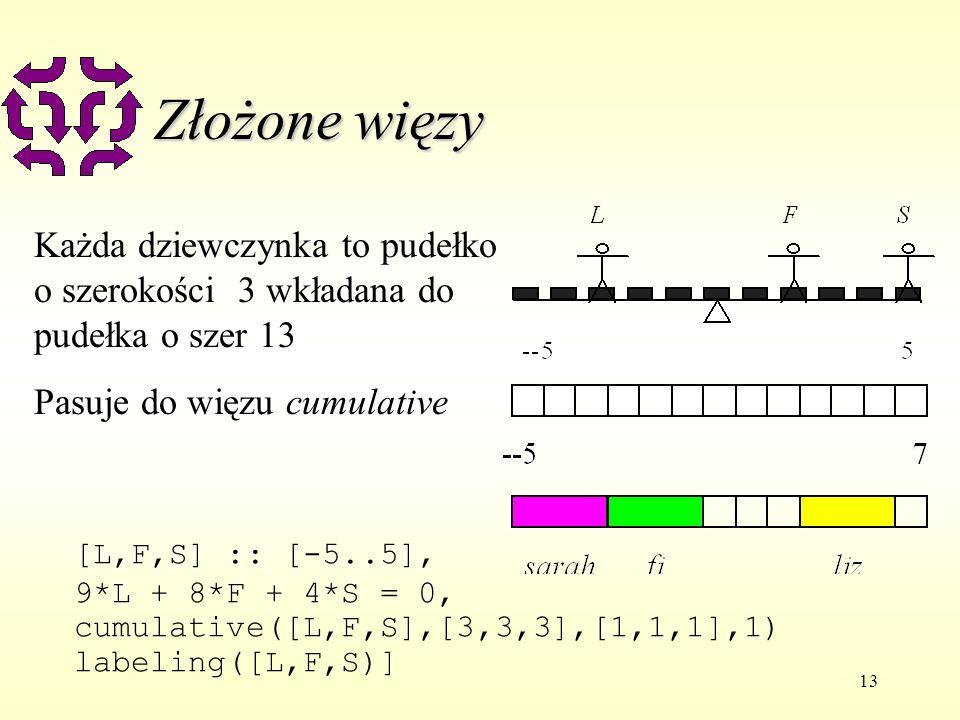 13 Złożone więzy Każda dziewczynka to pudełko o szerokości 3 wkładana do pudełka o szer 13 Pasuje do więzu cumulative [L,F,S] :: [-5..5], 9*L + 8*F + 4*S = 0, cumulative([L,F,S],[3,3,3],[1,1,1],1) labeling([L,F,S)]