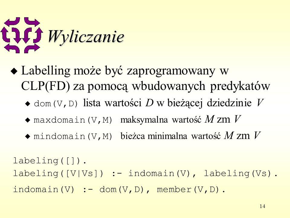 14 Wyliczanie u Labelling może być zaprogramowany w CLP(FD) za pomocą wbudowanych predykatów dom(V,D) lista wartości D w bieżącej dziedzinie V maxdomain(V,M) maksymalna wartość M zm V mindomain(V,M) bieżca minimalna wartość M zm V labeling([]).
