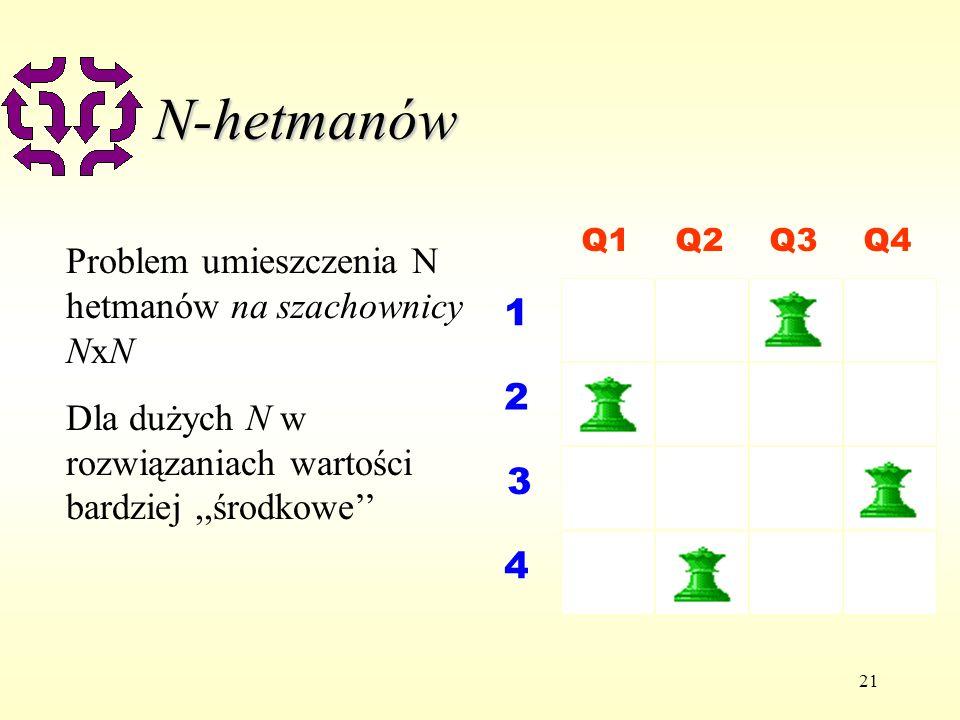 21 N-hetmanów Q1Q2Q3Q4 1 2 3 4 Problem umieszczenia N hetmanów na szachownicy NxN Dla dużych N w rozwiązaniach wartości bardziej,,środkowe