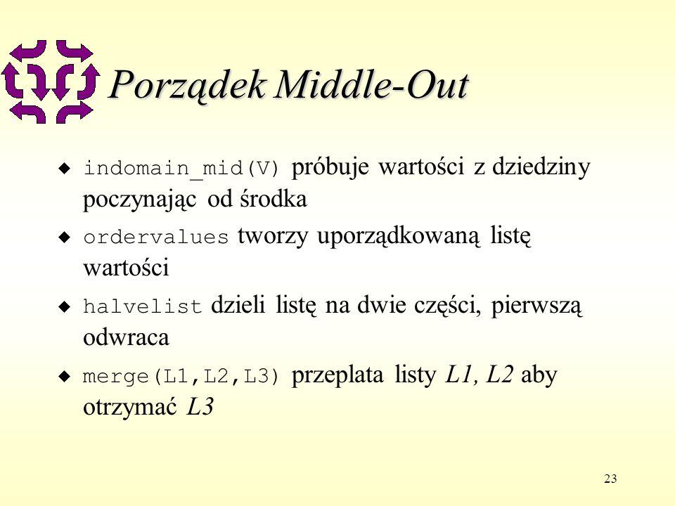 23 Porządek Middle-Out indomain_mid(V) próbuje wartości z dziedziny poczynając od środka ordervalues tworzy uporządkowaną listę wartości halvelist dzieli listę na dwie części, pierwszą odwraca merge(L1,L2,L3) przeplata listy L1, L2 aby otrzymać L3