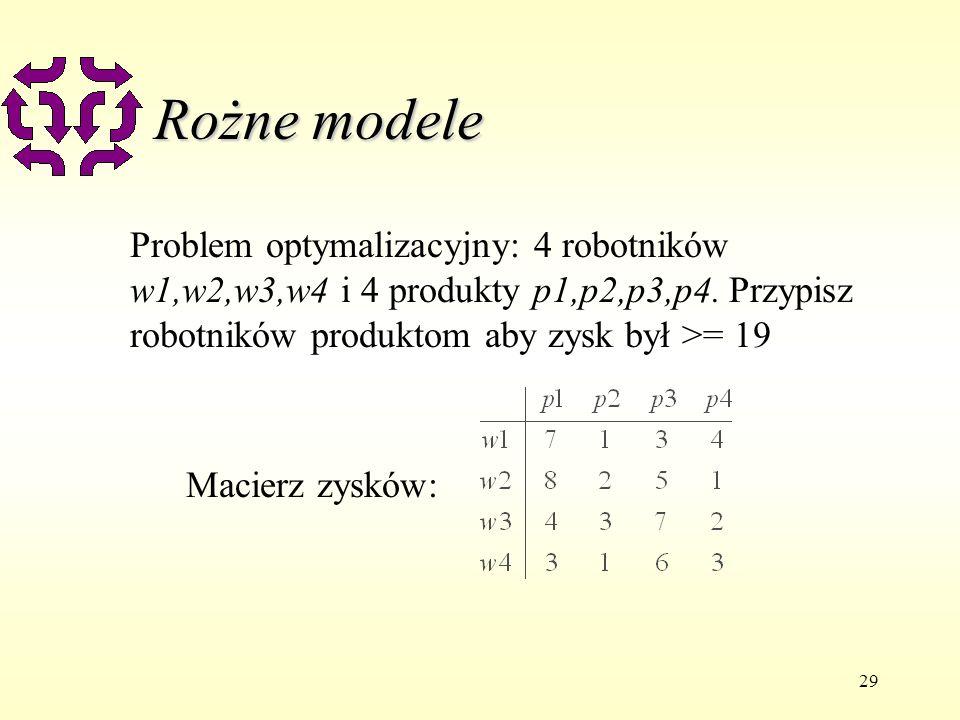 29 Rożne modele Problem optymalizacyjny: 4 robotników w1,w2,w3,w4 i 4 produkty p1,p2,p3,p4. Przypisz robotników produktom aby zysk był >= 19 Macierz z