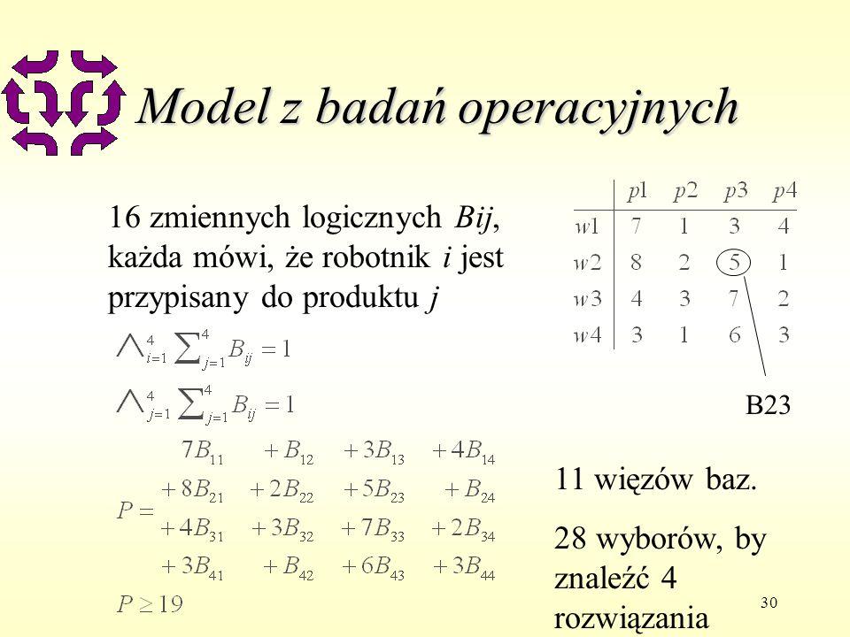 30 Model z badań operacyjnych 16 zmiennych logicznych Bij, każda mówi, że robotnik i jest przypisany do produktu j 11 więzów baz. 28 wyborów, by znale