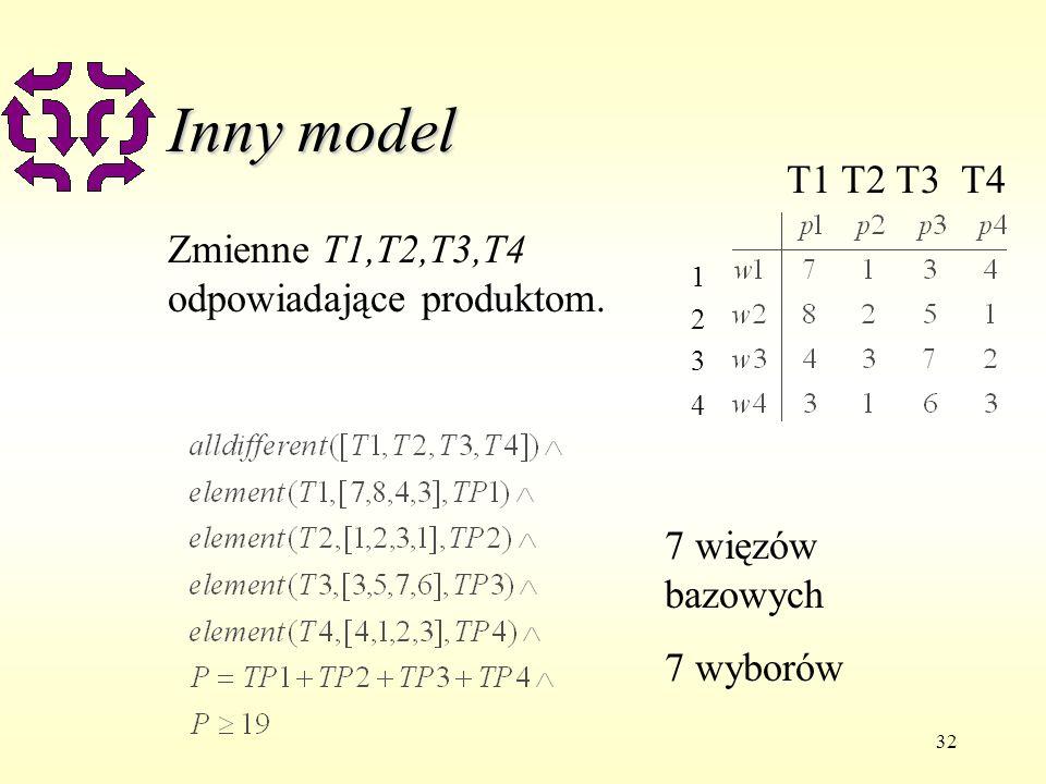 32 Inny model Zmienne T1,T2,T3,T4 odpowiadające produktom. 7 więzów bazowych 7 wyborów 12341234 T1 T2 T3 T4