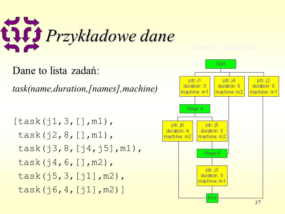 37 Przykładowe dane Dane to lista zadań: task(name,duration,[names],machine) [task(j1,3,[],m1), task(j2,8,[],m1), task(j3,8,[j4,j5],m1), task(j4,6,[],m2), task(j5,3,[j1],m2), task(j6,4,[j1],m2)]