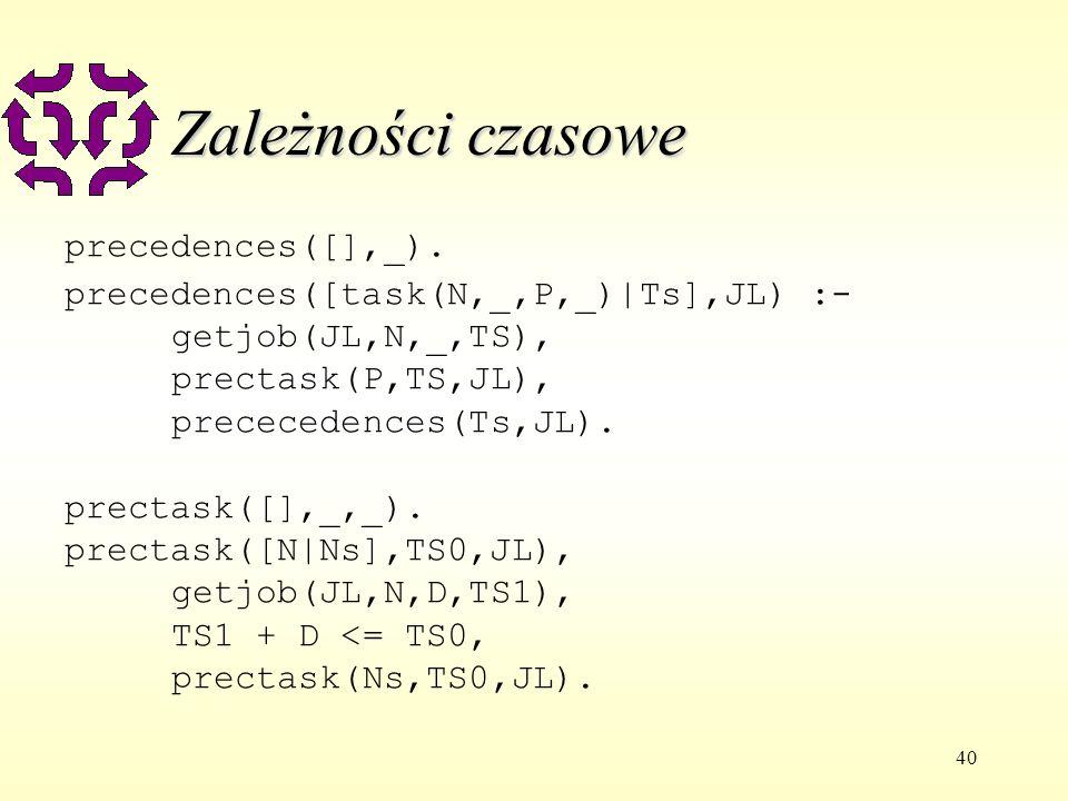 40 Zależności czasowe precedences([],_). precedences([task(N,_,P,_)|Ts],JL) :- getjob(JL,N,_,TS), prectask(P,TS,JL), prececedences(Ts,JL). prectask([]