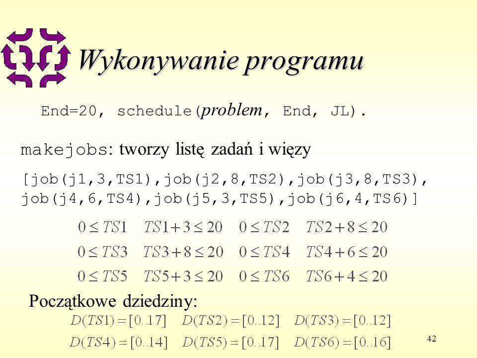 42 Wykonywanie programu End=20, schedule( problem, End, JL). makejobs : tworzy listę zadań i więzy [job(j1,3,TS1),job(j2,8,TS2),job(j3,8,TS3), job(j4,