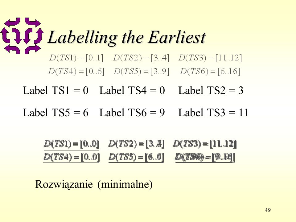 49 Labelling the Earliest Label TS1 = 0Label TS4 = 0Label TS2 = 3 Label TS5 = 6Label TS6 = 9Label TS3 = 11 Rozwiązanie (minimalne)