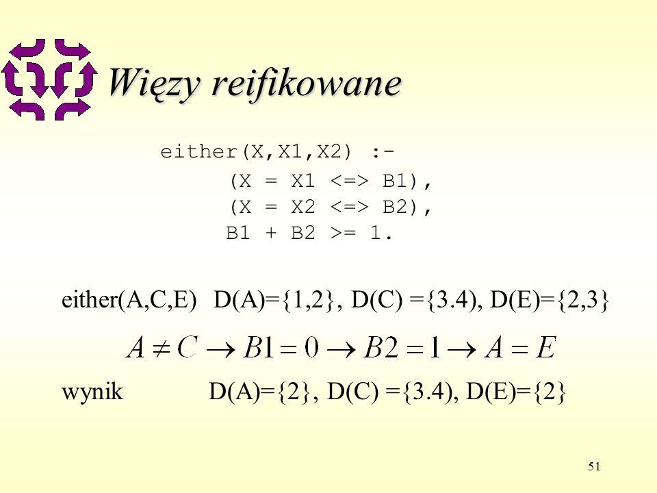 51 Więzy reifikowane either(X,X1,X2) :- (X = X1 B1), (X = X2 B2), B1 + B2 >= 1. either(A,C,E) D(A)={1,2}, D(C) ={3.4), D(E)={2,3} wynik D(A)={2}, D(C)